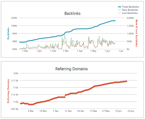 AHRefs Backlink Count