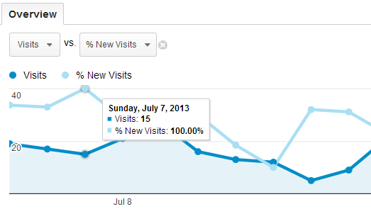Report Analysis: Visits and % New Visits